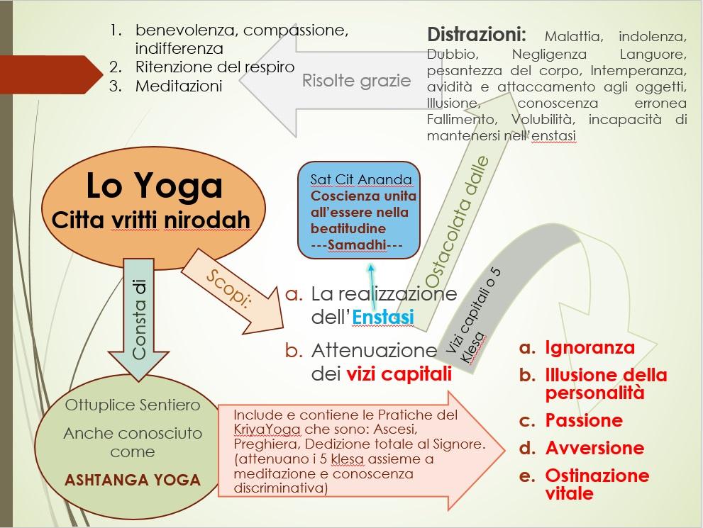 Scopo dello Yoga